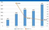 中国电商报告:2017上半年农村电商规模破4000亿元,机遇与挑战并存