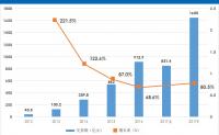 2017上半年生鲜电商交易规模达851.4亿元 众巨头抢占千亿市场
